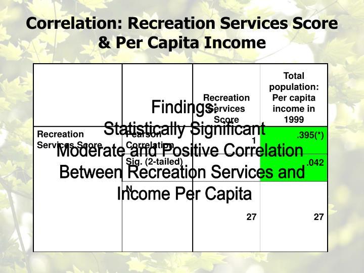 Correlation: Recreation Services Score & Per Capita Income
