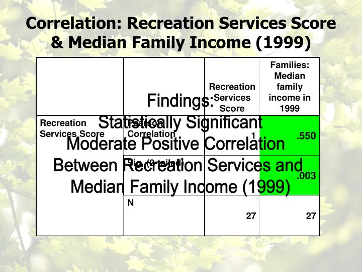 Correlation: Recreation Services Score & Median Family Income (1999)