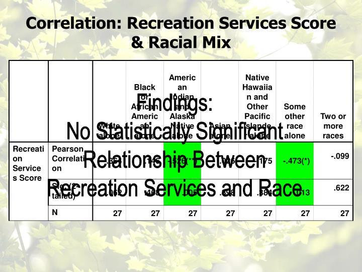 Correlation: Recreation Services Score & Racial Mix