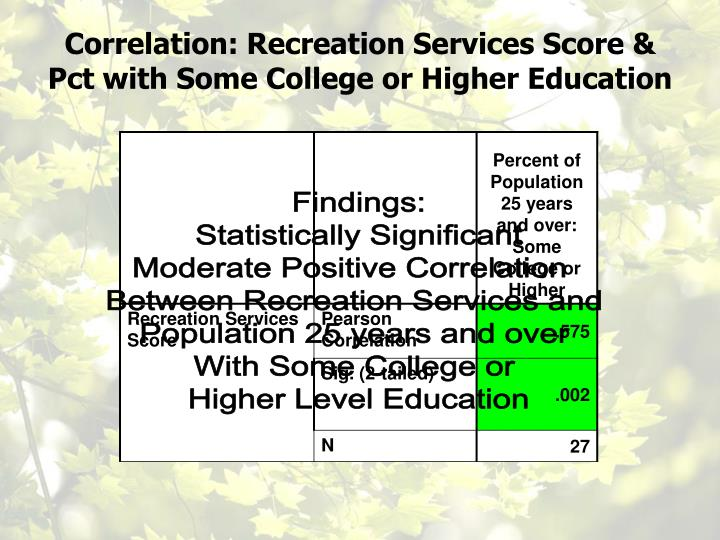 Correlation: Recreation Services Score & Pct with Some College or Higher Education