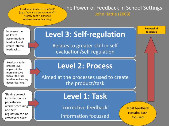 "Feedback directed to the 'self' (e.g.: ""You are a great student""). 'Rarely does it enhance achievement or learning'."