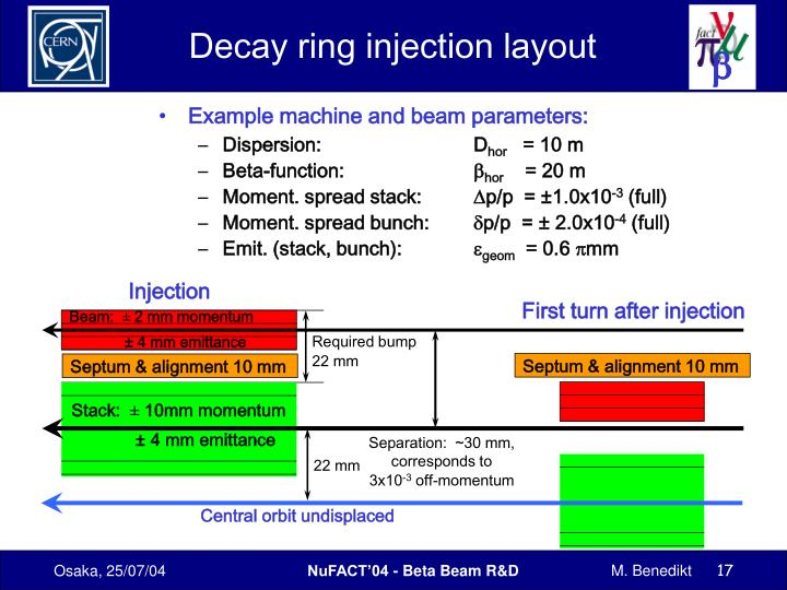 Decay ring injection layout
