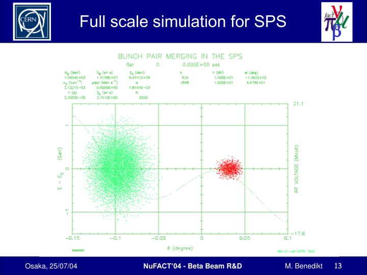 Full scale simulation for SPS