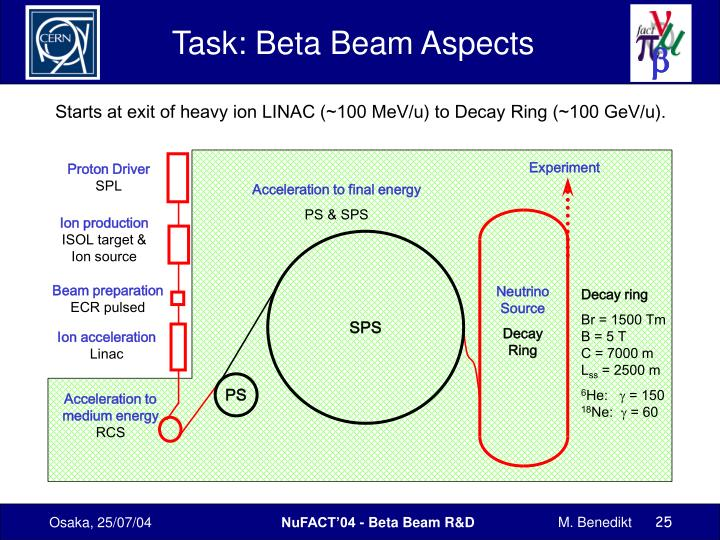 Task: Beta Beam Aspects