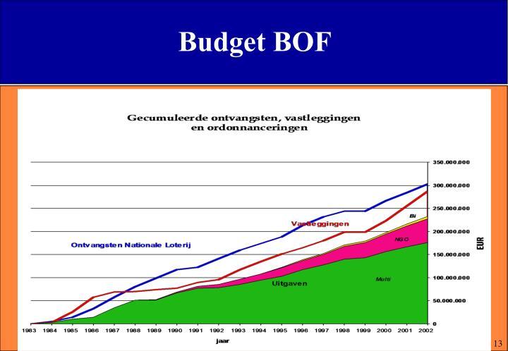 Budget BOF