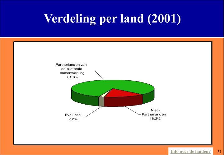Verdeling per land (2001)