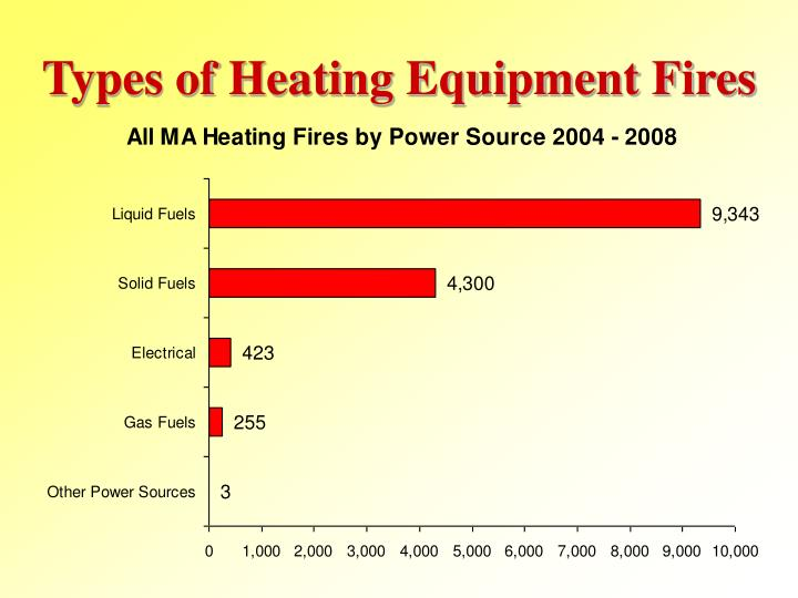 Types of Heating Equipment Fires
