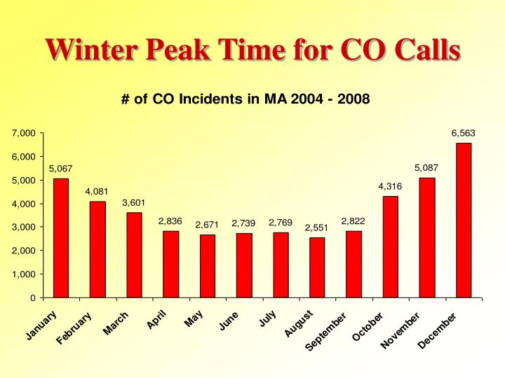Winter Peak Time for CO Calls