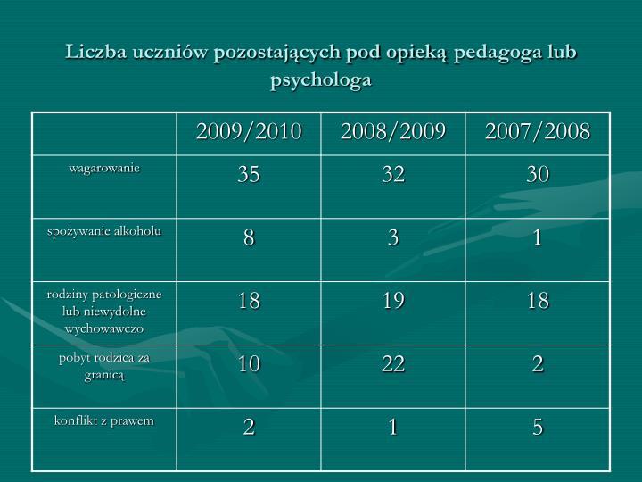 Liczba uczniów pozostających pod opieką