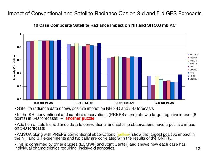 Impact of Conventional and Satellite Radiance Obs on 3-d and 5-d GFS Forecasts