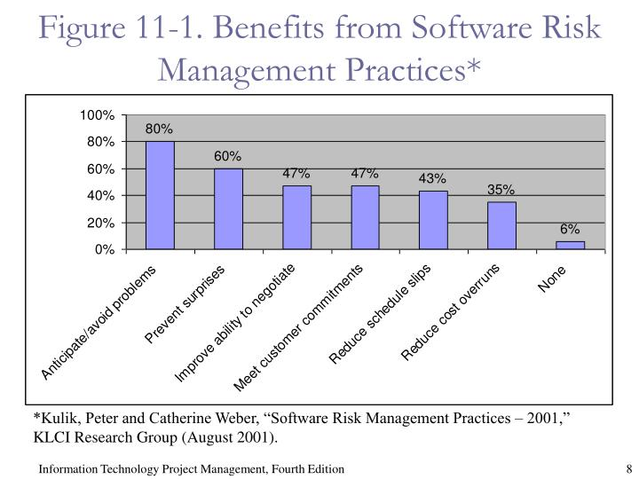 Figure 11-1. Benefits from Software Risk Management Practices*