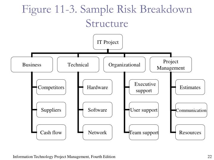 Figure 11-3. Sample Risk Breakdown Structure