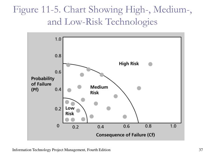 Figure 11-5. Chart Showing High-, Medium-, and Low-Risk Technologies
