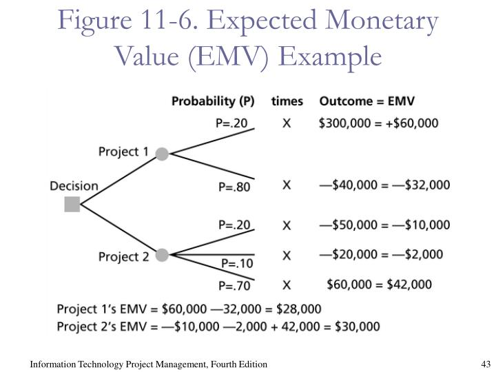 Figure 11-6. Expected Monetary Value (EMV) Example