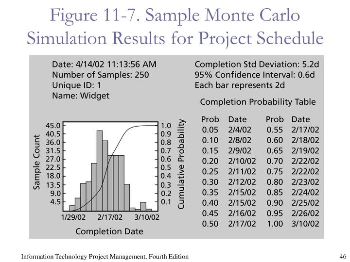 Figure 11-7. Sample Monte Carlo Simulation Results for Project Schedule