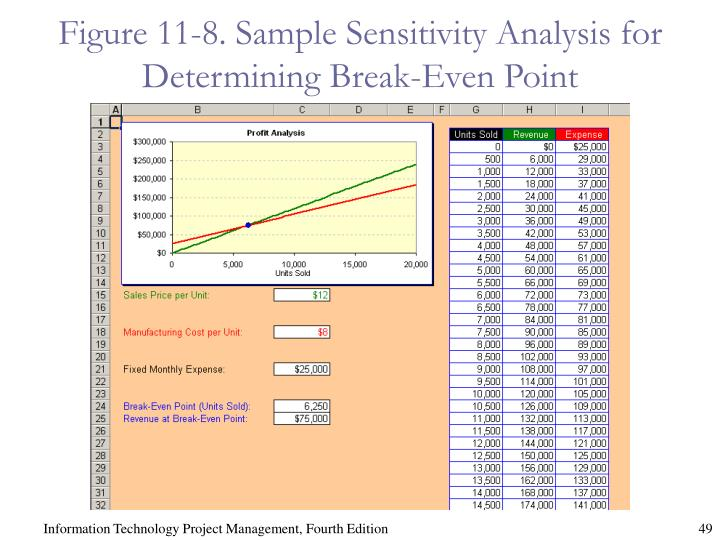 Figure 11-8. Sample Sensitivity Analysis for Determining Break-Even Point