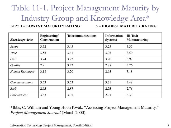 Table 11-1. Project Management Maturity by Industry Group and Knowledge Area*