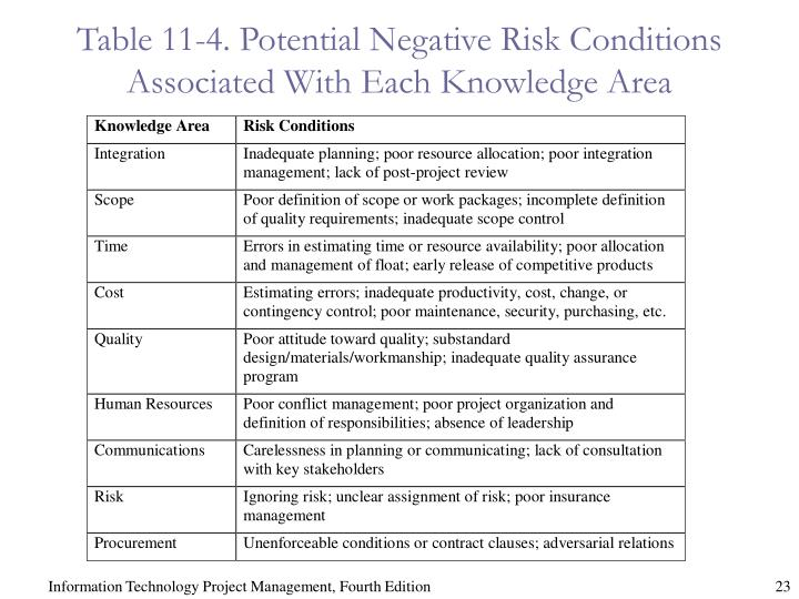 Table 11-4. Potential Negative Risk Conditions Associated With Each Knowledge Area