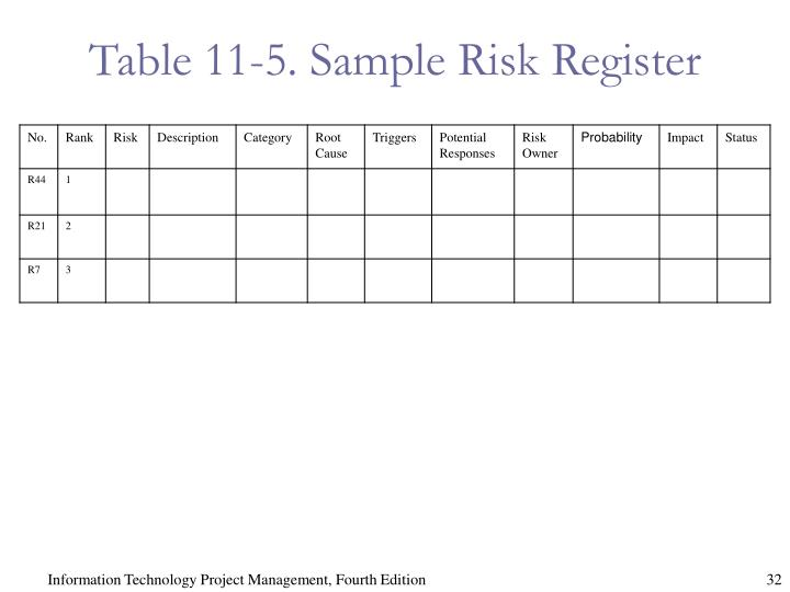 Table 11-5. Sample Risk Register