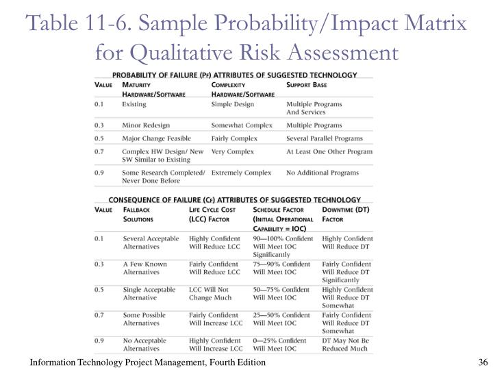 Table 11-6. Sample Probability/Impact Matrix for Qualitative Risk Assessment