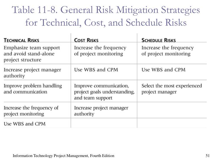Table 11-8. General Risk Mitigation Strategies for Technical, Cost, and Schedule Risks