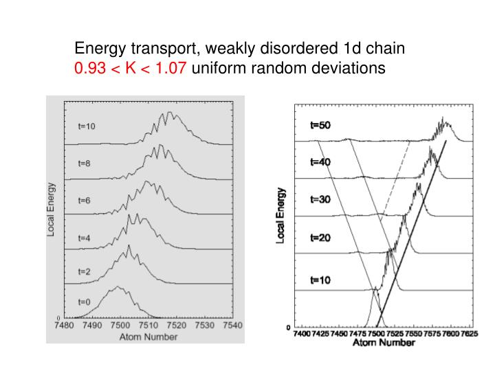 Energy transport, weakly disordered 1d chain