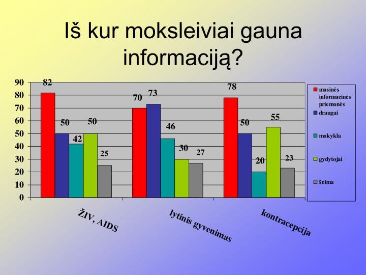 Iš kur moksleiviai gauna informaciją?
