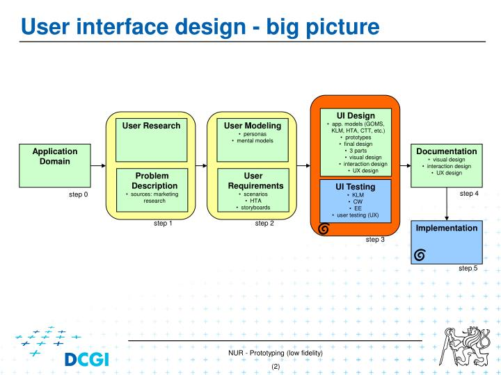 User interface design big picture