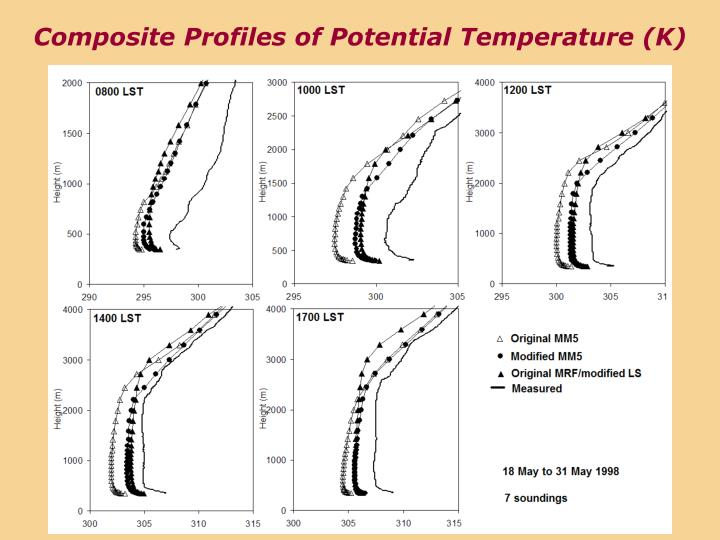 Composite Profiles of Potential Temperature (K)