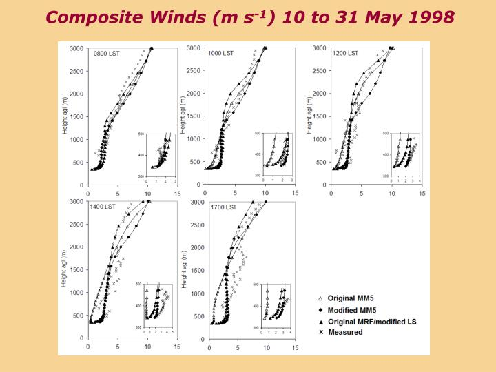 Composite Winds (m s
