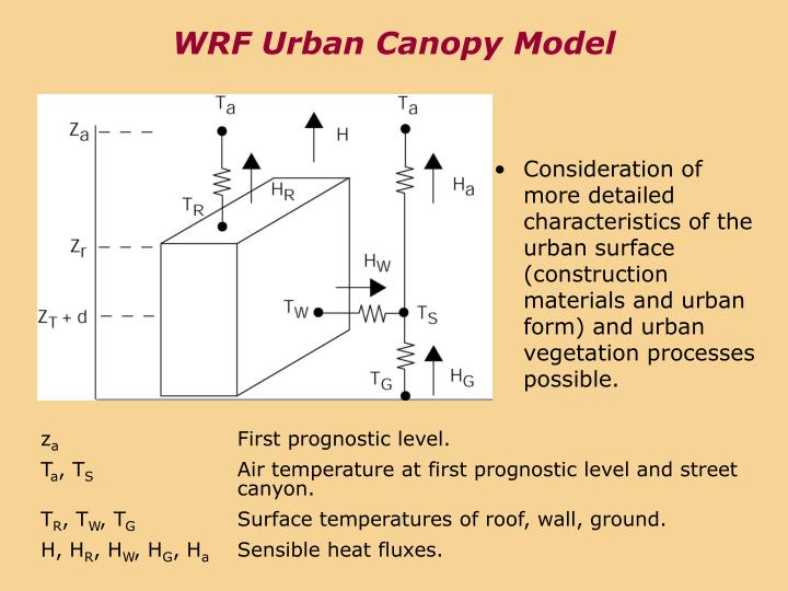 WRF Urban Canopy Model