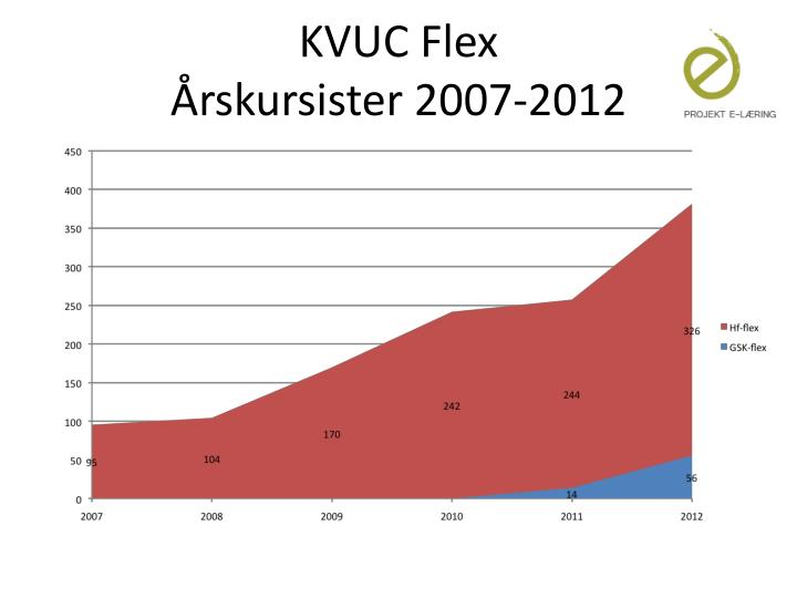KVUC Flex