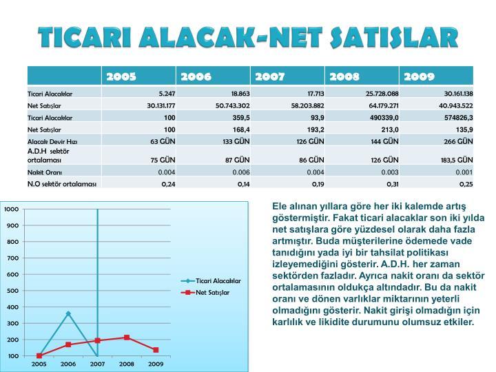 TICARI ALACAK-NET SATISLAR