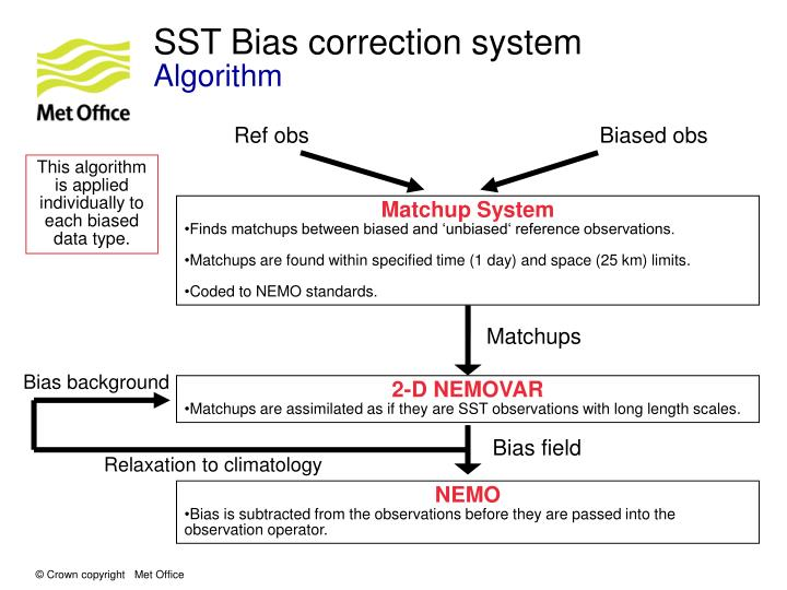 SST Bias correction system