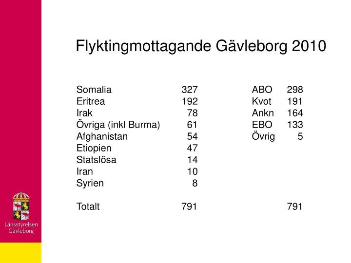 Flyktingmottagande Gävleborg 2010