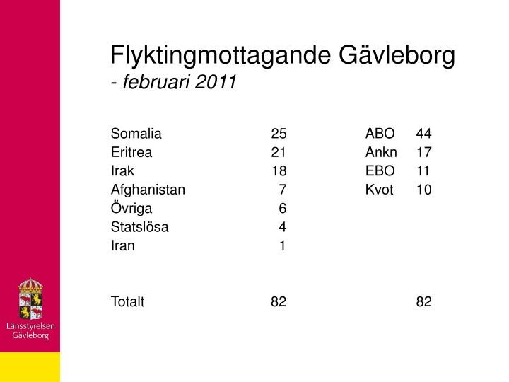 Flyktingmottagande Gävleborg