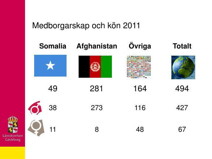 Medborgarskap och kön 2011