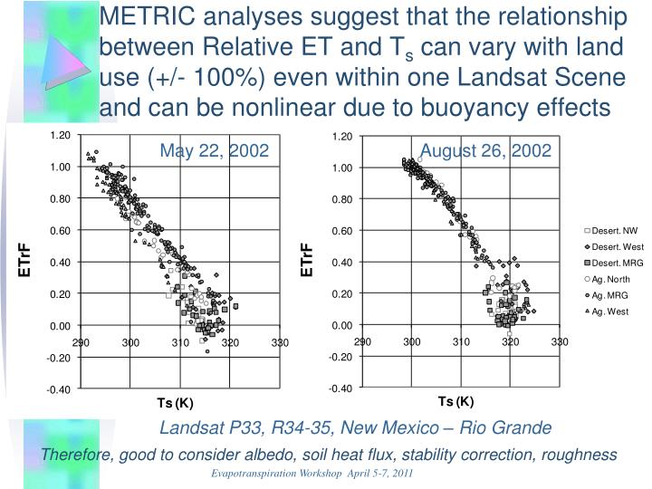 METRIC analyses suggest that the relationship between Relative ET and T