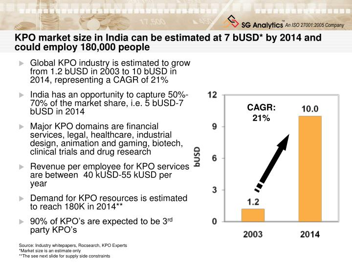 KPO market size in India can be estimated at 7 bUSD* by 2014 and could employ 180,000 people
