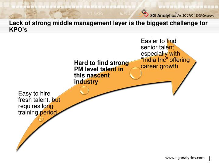 Lack of strong middle management layer is the biggest challenge for KPO's