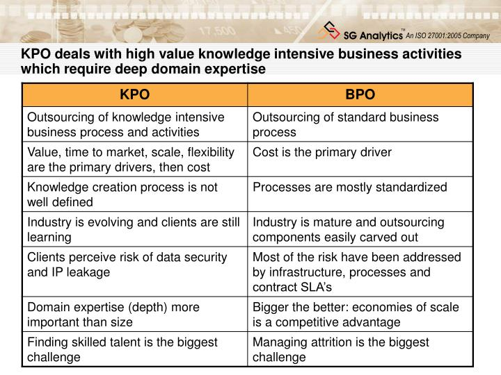 KPO deals with high value knowledge intensive business activities which require deep domain expertis...