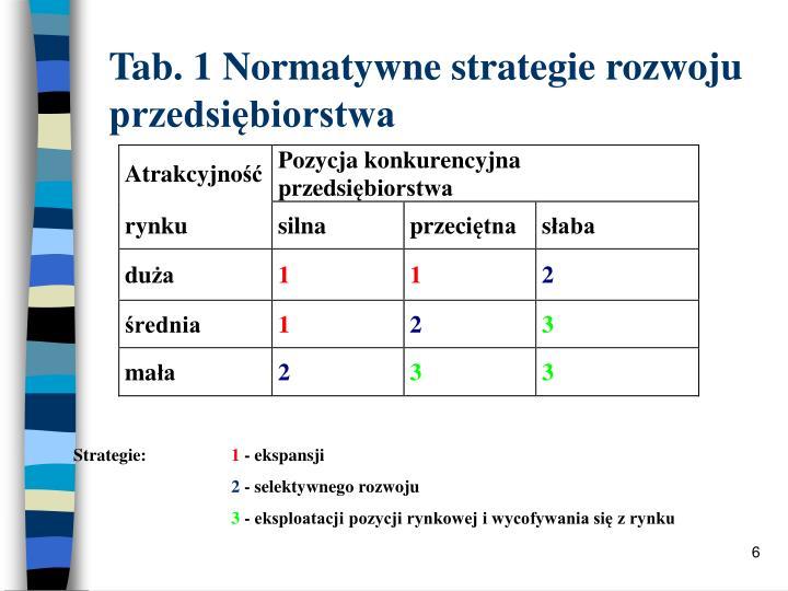 Tab. 1 Normatywne strategie rozwoju przedsiębiorstwa