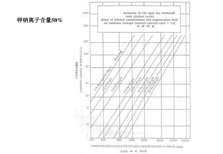 钾钠离子含量