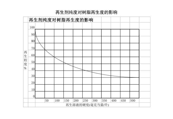 再生剂纯度对树脂再生度的影响