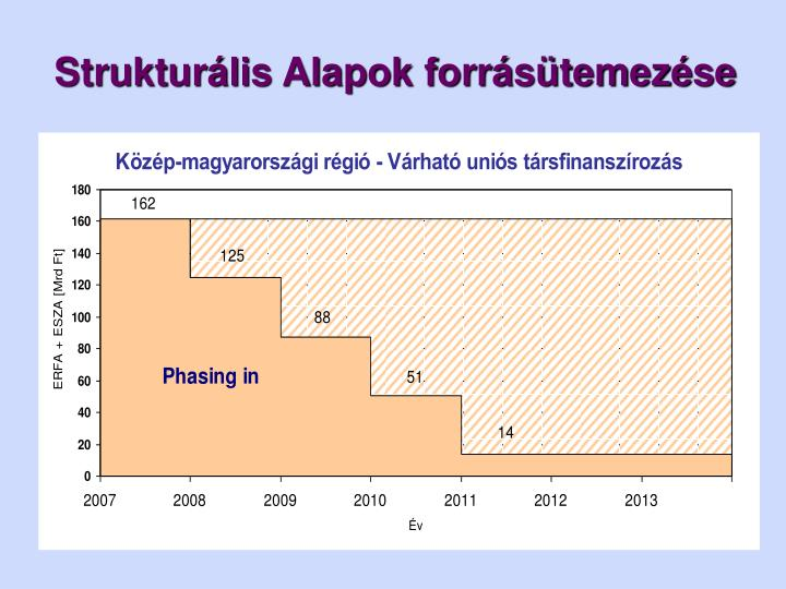 Strukturális Alapok forrásütemezése