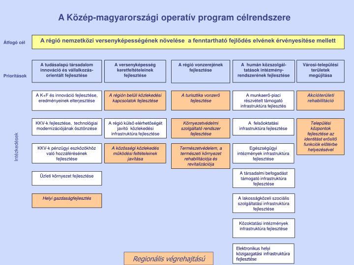 A tudásalapú társadalom innováció és vállalkozás-orientált fejlesztése