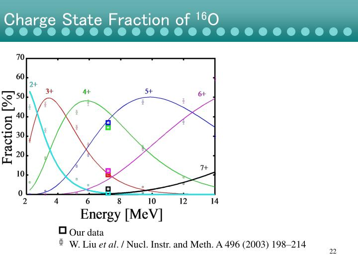 Charge State Fraction of