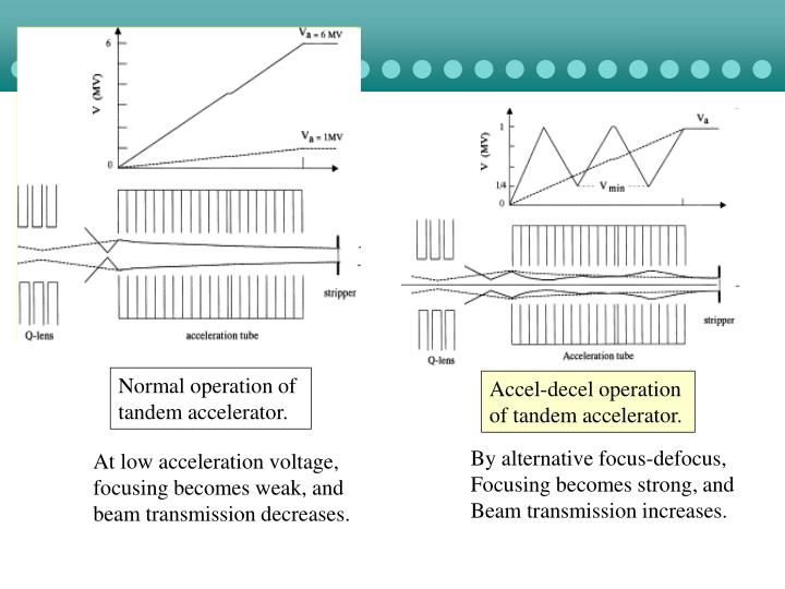 Normal operation of tandem accelerator.