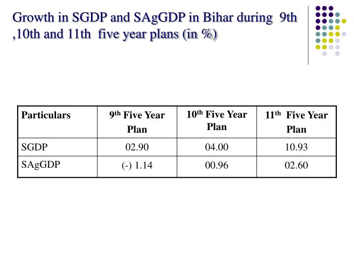 Growth in SGDP and SAgGDP in Bihar during  9th ,10th and 11th  five year plans (in %)