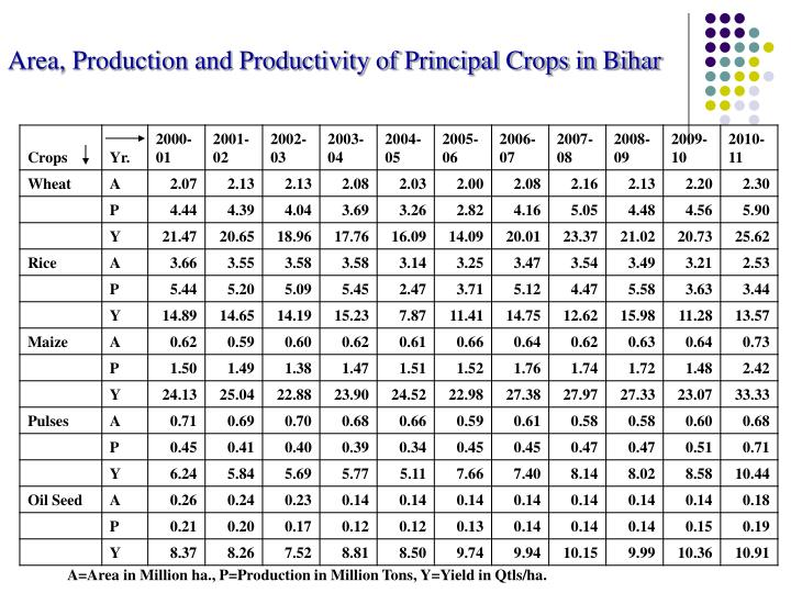 Area, Production and Productivity of Principal Crops in Bihar